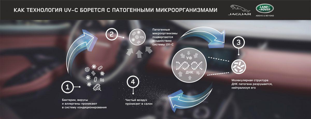 Jaguar Land Rover инфографика