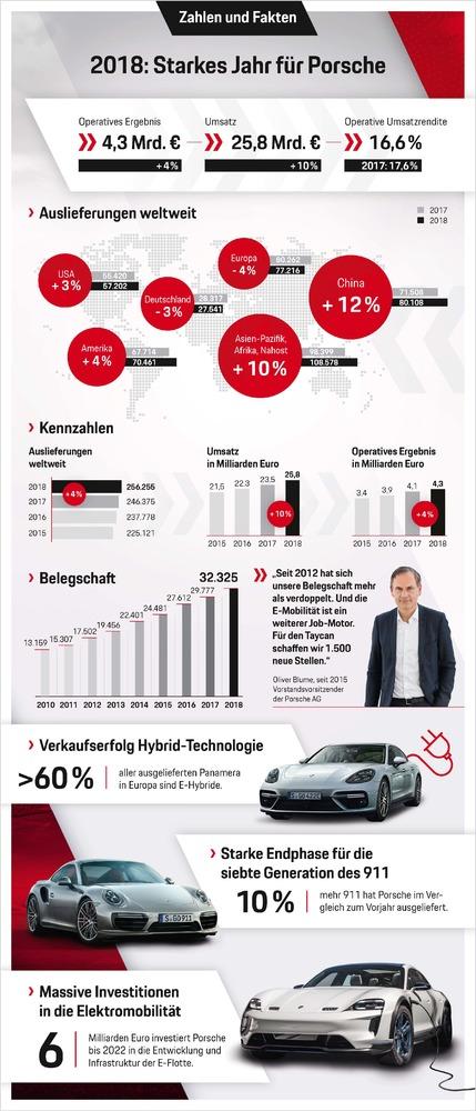 Успешный год для Porsche