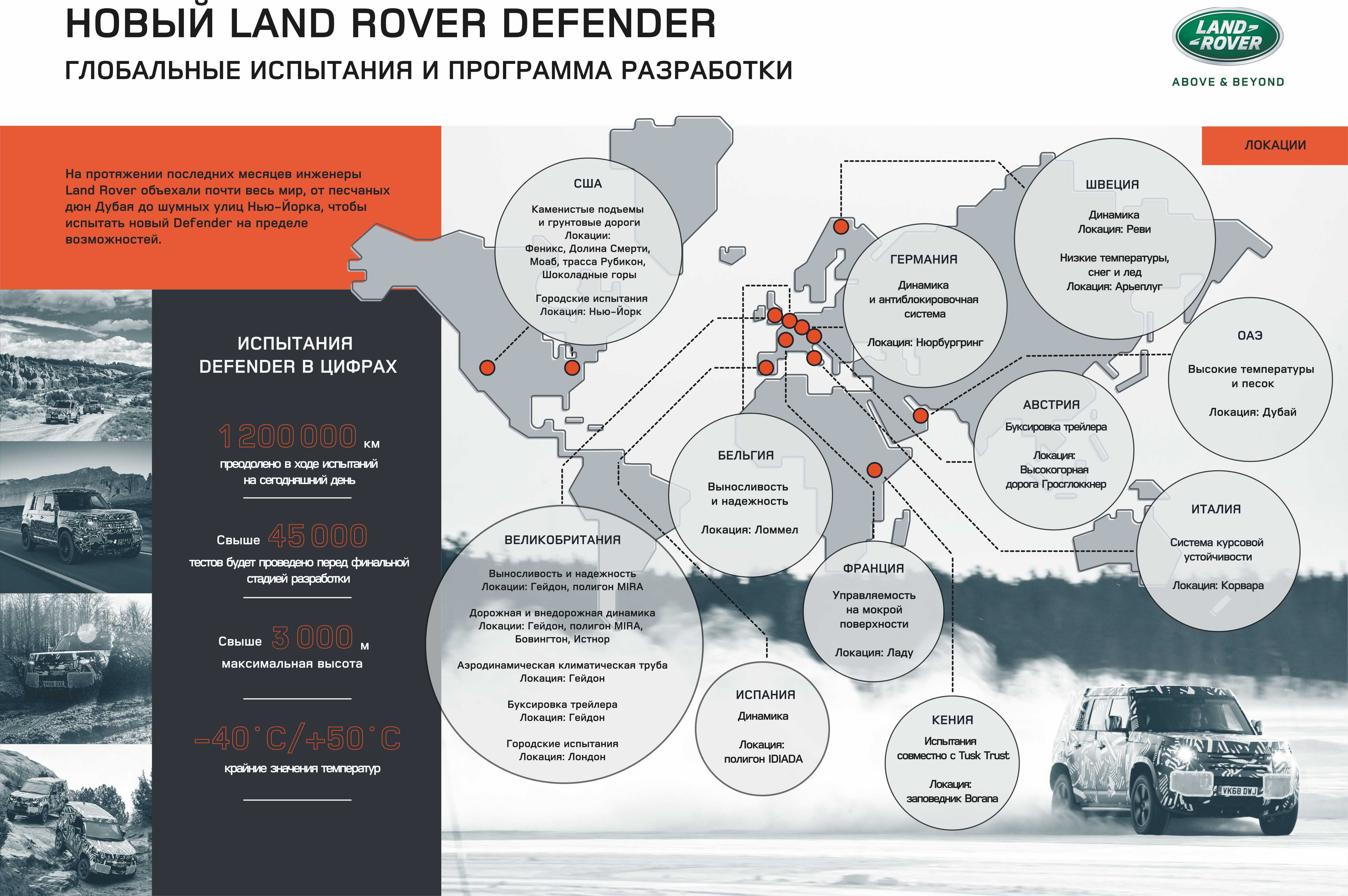 Land Rover Defender_Infographics