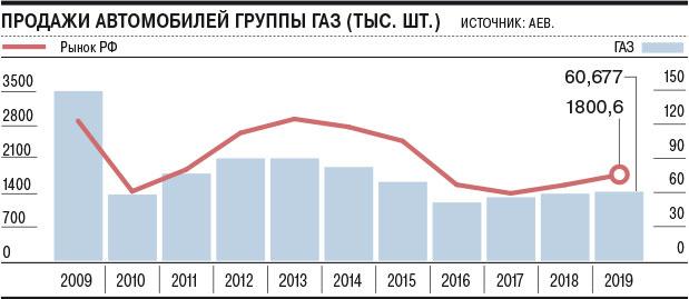 продажи автомобилей группы ГАЗ