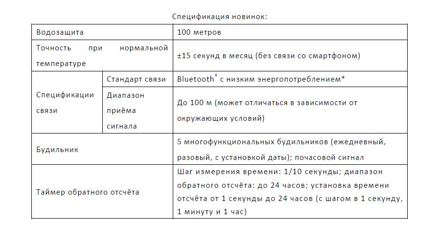характеристики часов