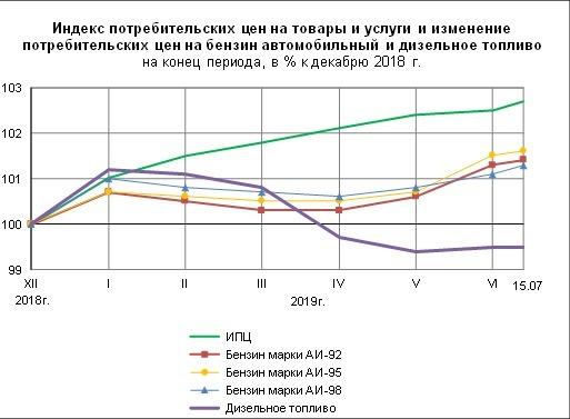 Индекс цен на бензин