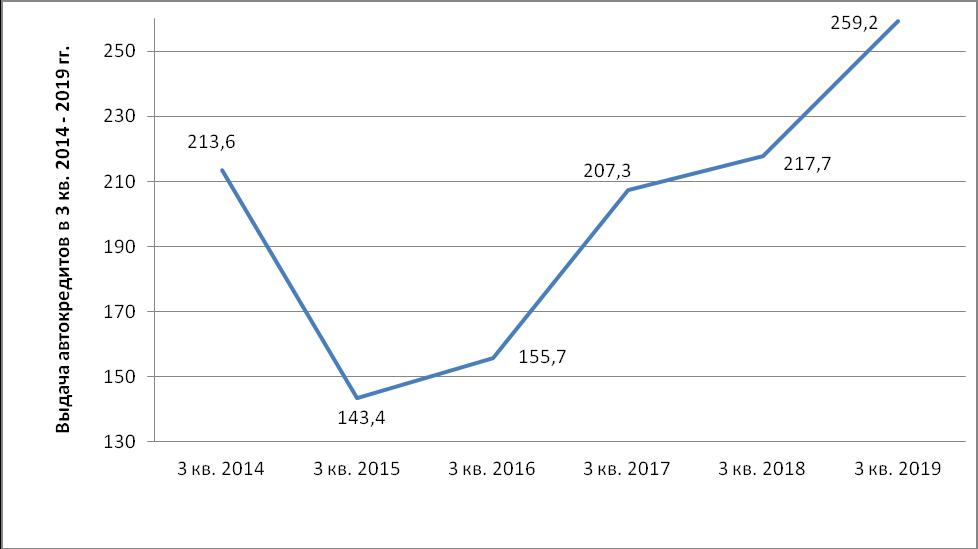 Диаграмма 1. Динамика выдачи автокредитов в 3 кв. 2014 – 2019 гг., тыс. шт.