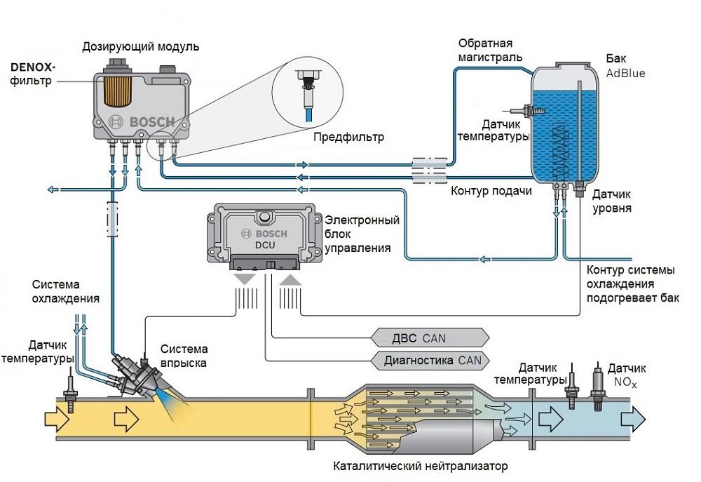 Bosch Denoxtronic