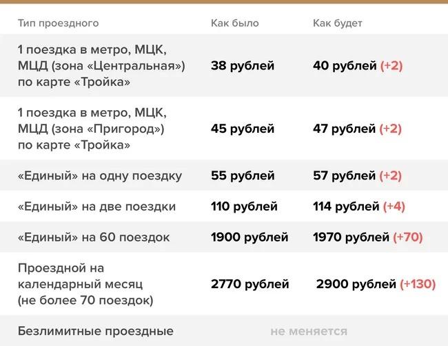 В Москве подорожает проезд на транспорте