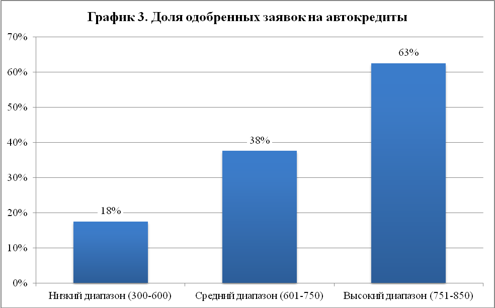График автокредитов 3
