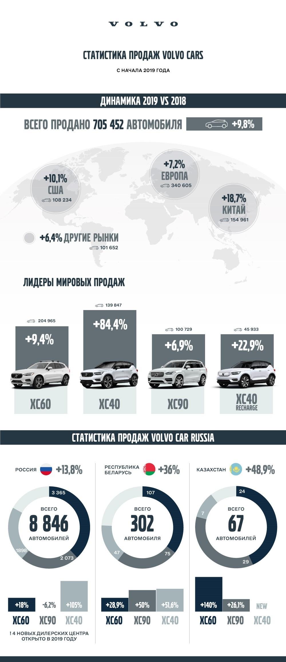 Итоги продаж Volvo Cars за 2019 год
