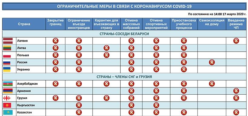 МИД Беларуси подготовил памятку с указанием ограничительных мер