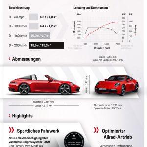 Спецификация Porsche 911 Targa 4 & Targa 4S 2020