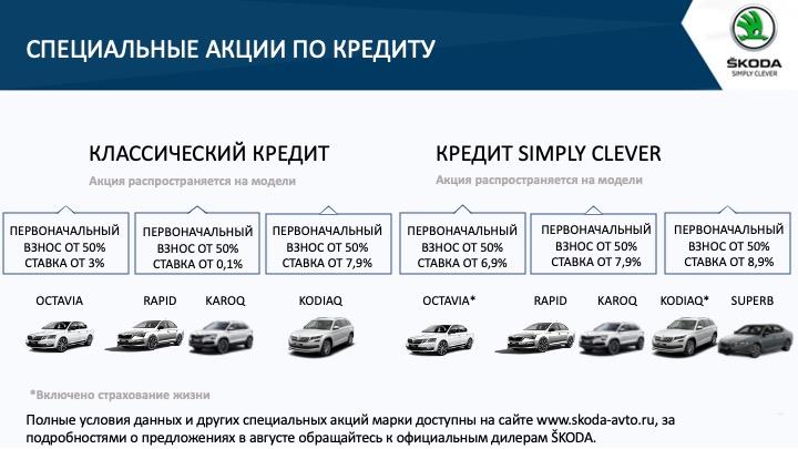 Специальные акции по кредиту от Skoda